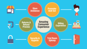 Consumer_Experience_Audit
