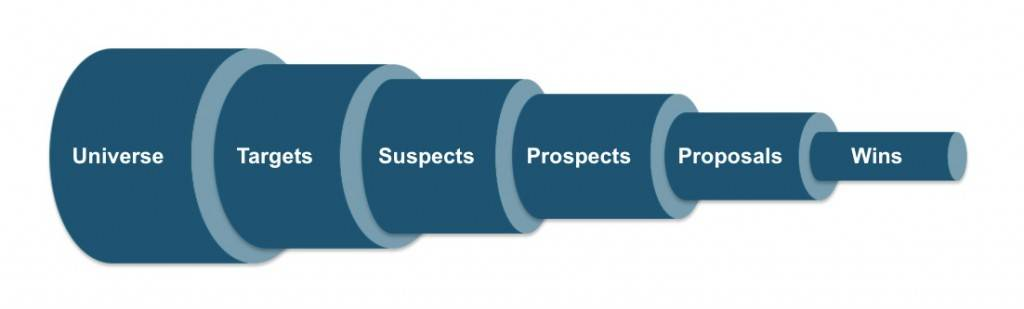 Ocular representation of the sales cycle - Sales Pipeline