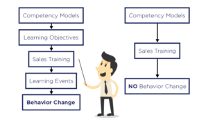 sales training with competency models