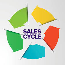 Important to know the complete sales cycle of your brand representatives